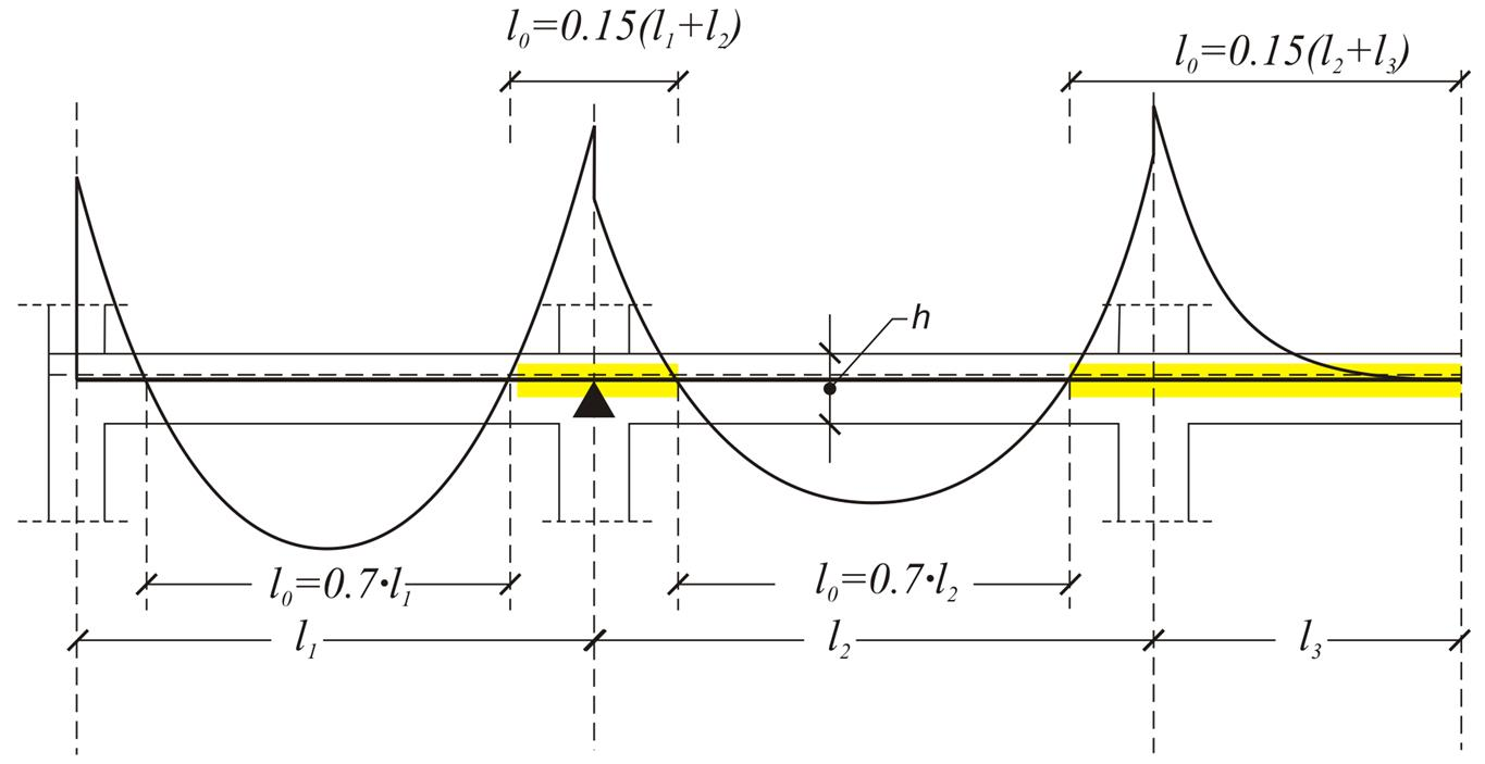 Effective Width Of Flanges Emec2 A5321 Em Bending Moment Diagrams For Frames Figure 312 2 Continuous Beam Lo Distance Between Consecutive Points Zero Moments