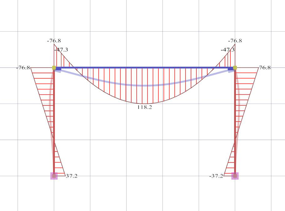 How To Plot Bending Moment Diagram Matlab Answers Matlab Central