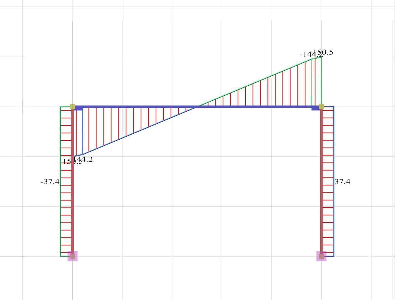 Bending Moment Diagram Frame Shear And For Frames Figure Force 1450x1100