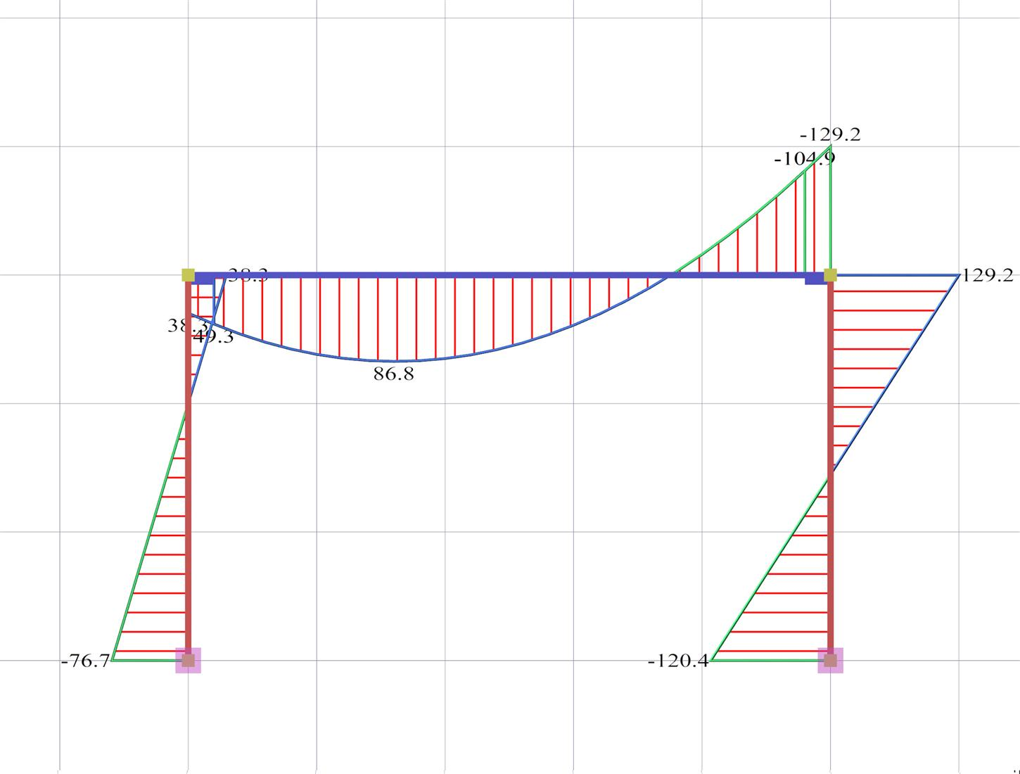 Frame Bending Moment Diagram Free Wiring For You Examples How To Draw Frames Calculator Portal