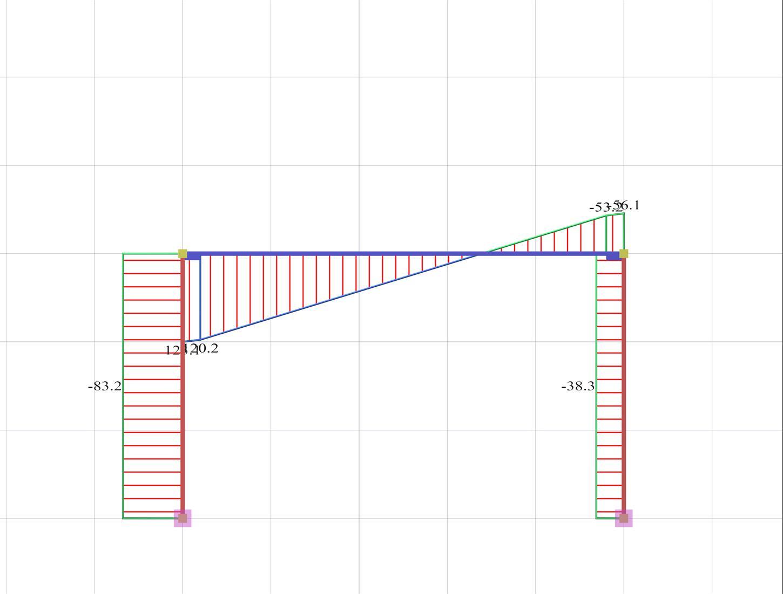 Portal Frame Shear Diagrams Force Figure Diagram 1450x1100