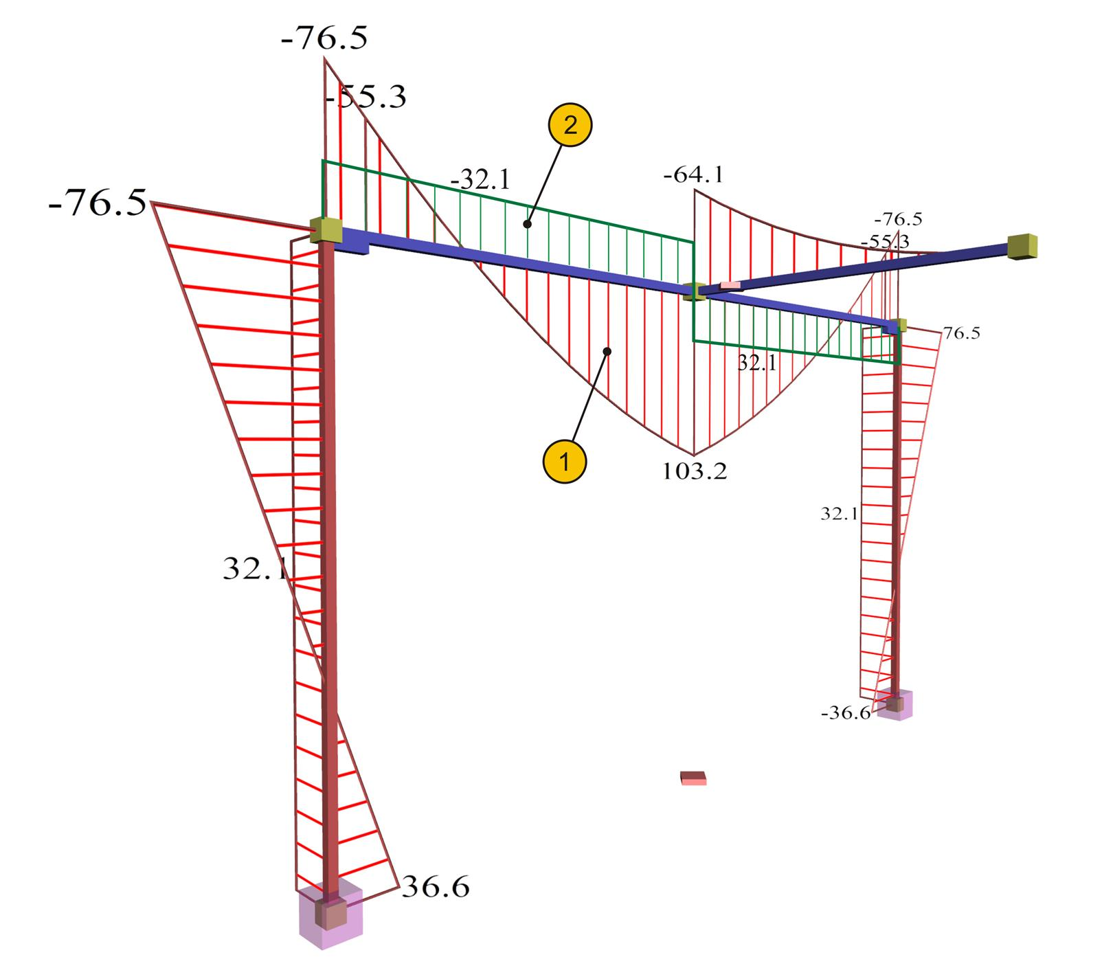 The effect of torsional stiffness on indirect beam-to-beam supports|