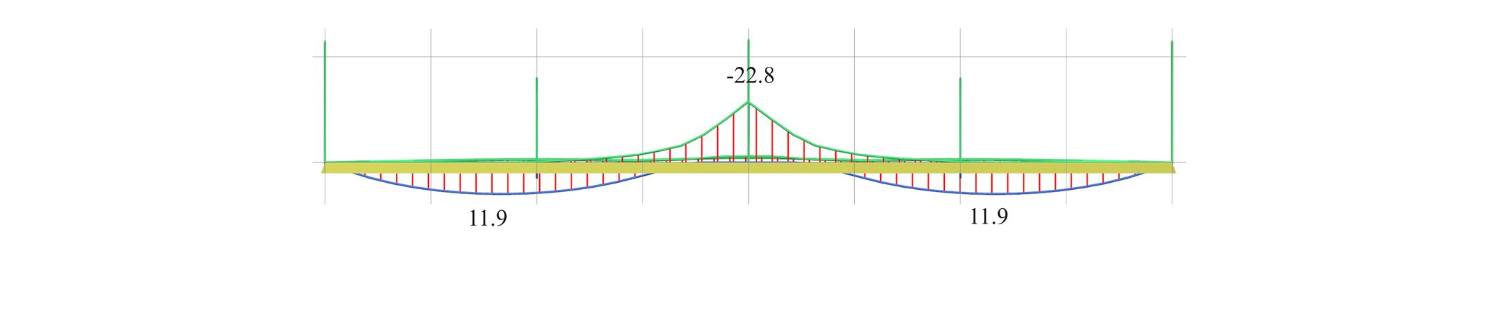 Example 3 Buildinghowcom Beam Moment Diagrams Figure 423 34 Front View Of The 3d Bending Corresponding To Envelope Mx