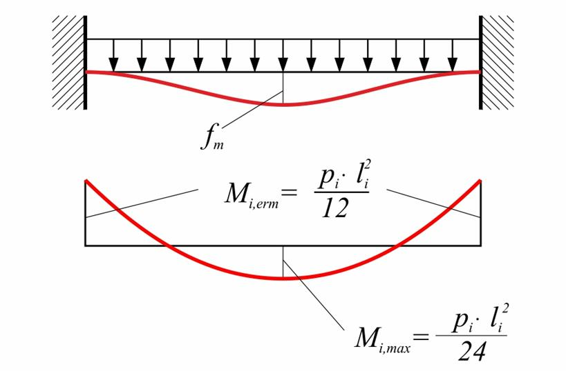 bending moment diagram beam fixed at both ends