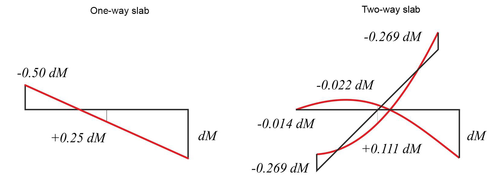 bending moments in continuous two