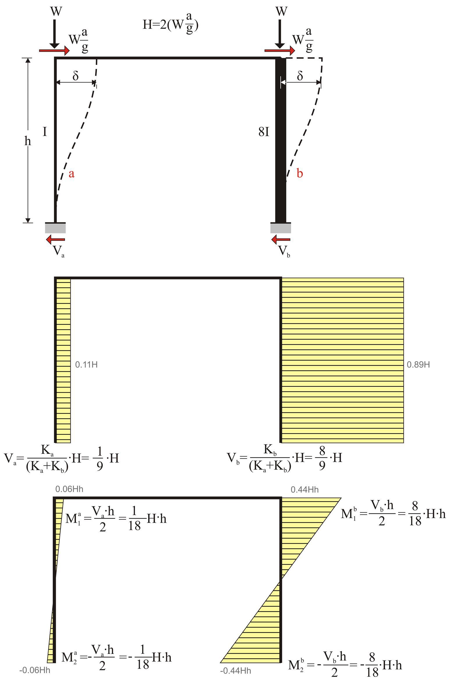 the effect of columns moment of inertia www buildinghow com rh debug pi gr