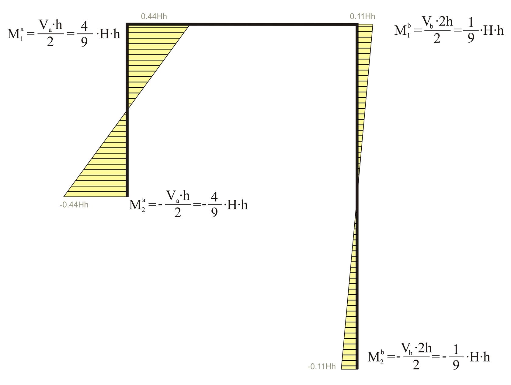 Column Bending Moment Diagram Question About Wiring Diagrams Examples The Effect Of Columns Differential Height Www Buildinghow Com Rh Debug Pi Gr Spring Convention