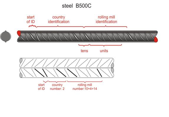 Rebar Identification Marks : The steel buildinghow